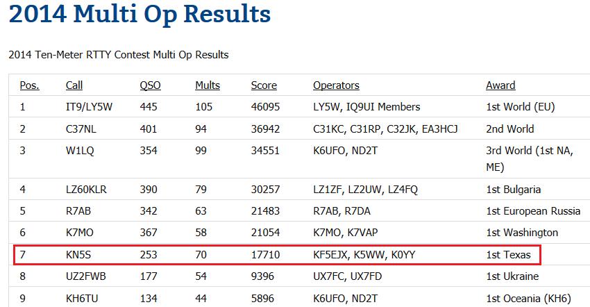 KN5S 2014 Ten-Meter RTTY results